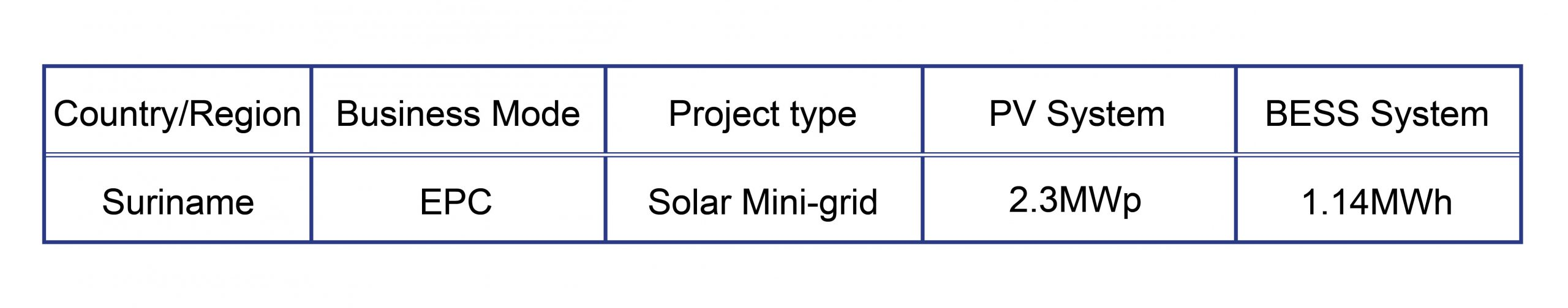 CASES-Solar Hybrid System Project in Suriname插图