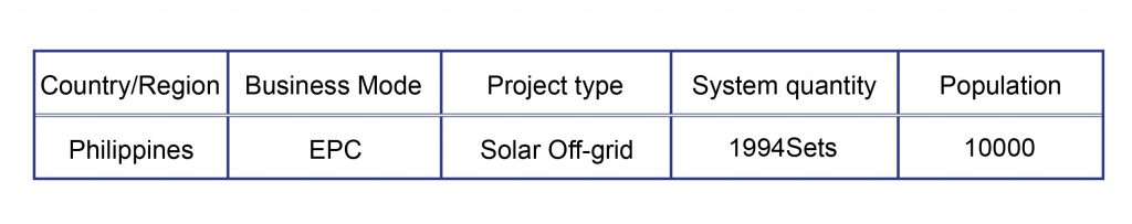 Off-grid Solar Home System Projects in Philippines丨ILECO III & COTELCO插图